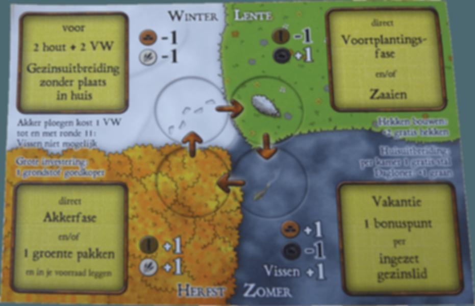 Agricola: De Lage Landen game board