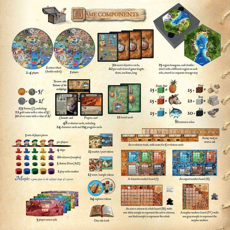 Archipelago components