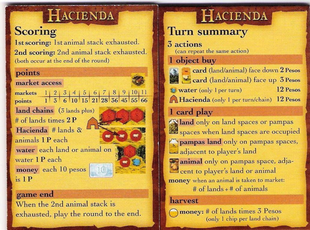Hacienda manual